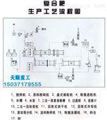 复合肥生产设备/复合肥成套设备/配方肥设备