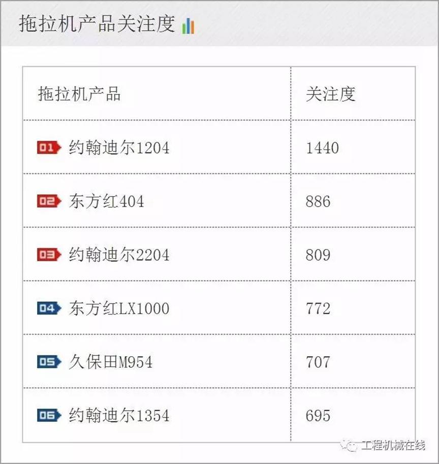 【农机指数】2017年7月农业机械单款产品关注度排名